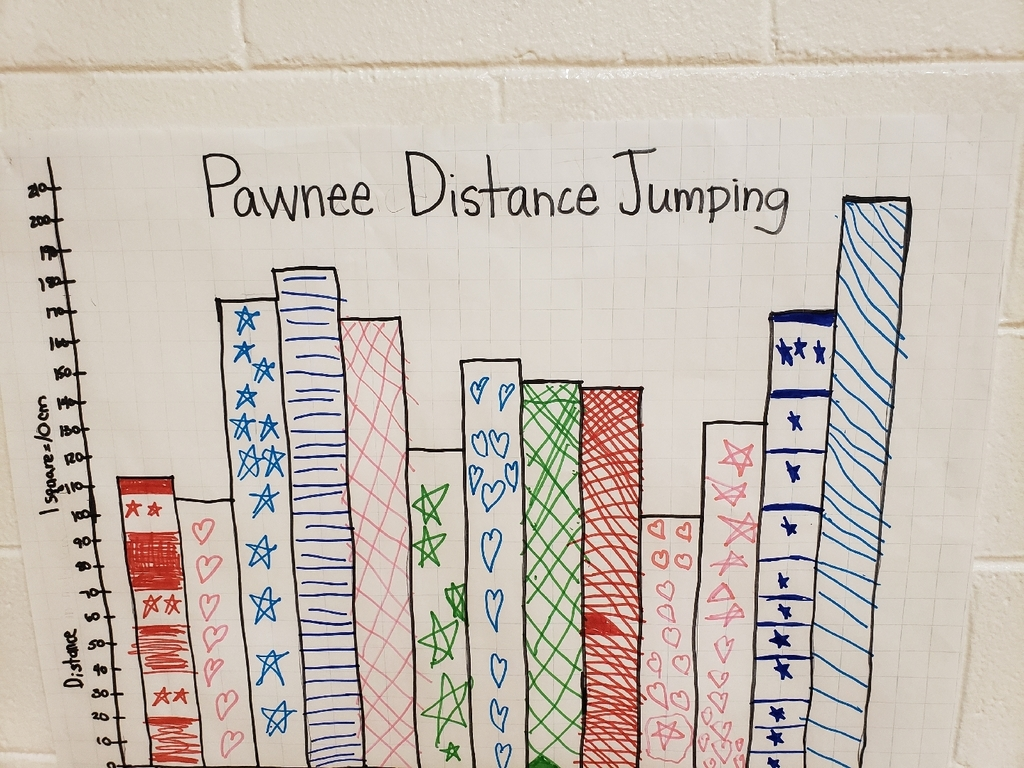 Graph of students' jumps.
